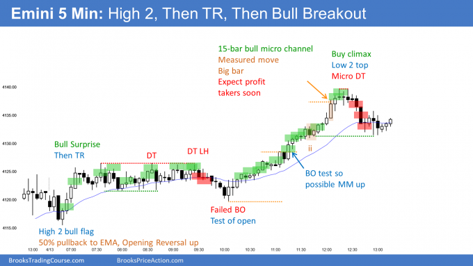 Emini High 2 Opening Reversal than bull micro channel. Emini now 13th consecutive bull day on daily chart.