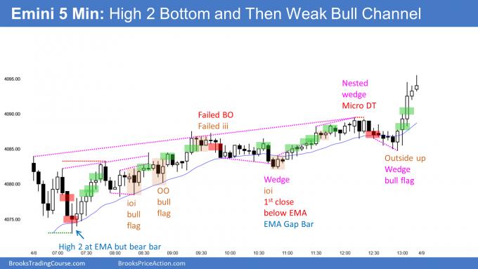 Emini High 2 bottom and then weak bull channel. Emini in 10-day bull micro channel.