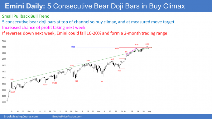 Emini S&P 500 futures daily candlestick chart has 5 bear bars (consecutive doji bars) in extreme buy climax at measured move target.png