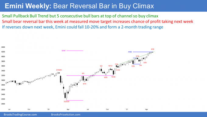 Emini S&P 500 futures weekly candlestick chart has bear reversal sell signal bar in extreme buy climax.