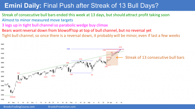 Emini S&P500 futures daily candlestick in parabolic wedge after streak of 13 bull days.png