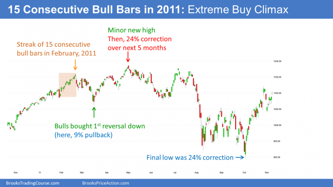 Emini S&P500 futures daily candlestick streak of 15 bull days in 2011