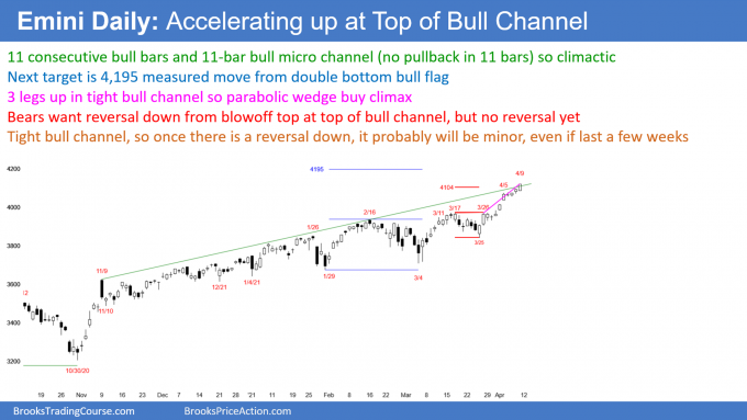 Emini SP500 futures daily chart accelerating up at top of 11-day bull micro channel.