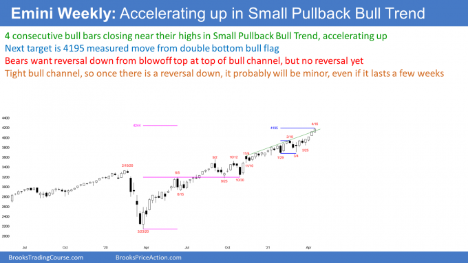 Emini S&P500 futures weekly candlestick chart breaking above bull channel so buy climax