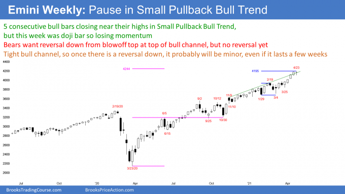 Emini S&P500 futures weekly candlestick chart has doji bar at top of bull channel in Emini strong bull trend