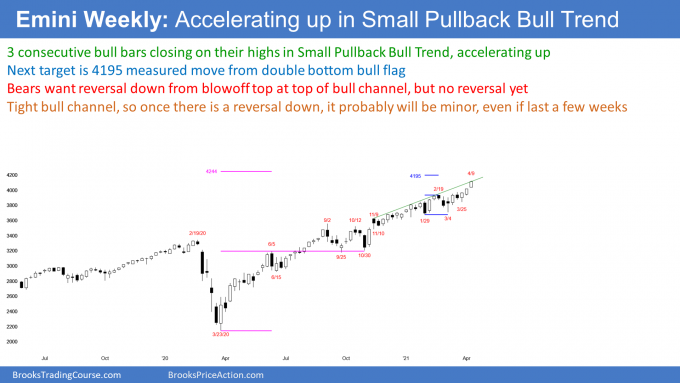 Emini S&P500 futures weekly candlestick chart in buy climax at top of bull channel