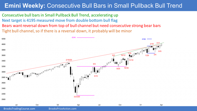 Emini S&P500 weekly candlestick chart has consecutive bull bars at top of bull channel with measured move target above.png