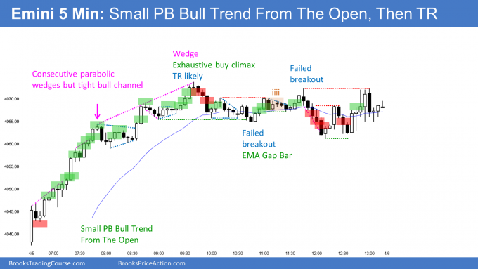 Emini Small pullback bull trend from the open and then trading range. Emini gap up on weekly chart.