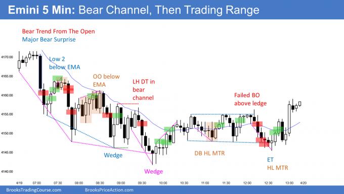 Emini bear channnel then trading range