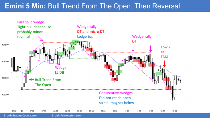 Emini bull trend from the open and then bear trend reversal from wedge top. Emini 8 bull bars streak will likely end today.
