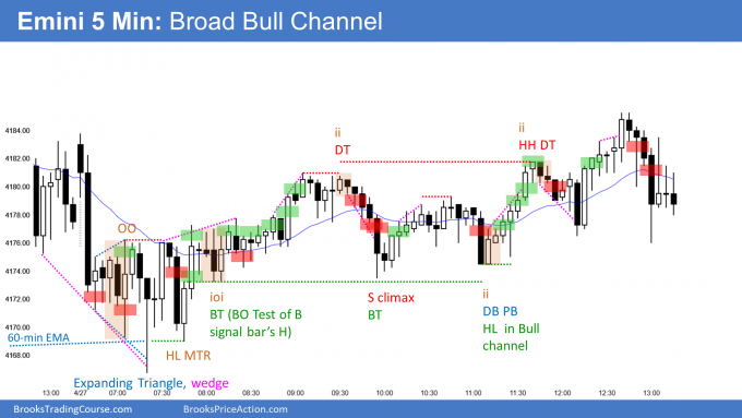 Emini expanding triangle opening reversal and then broad bull channel