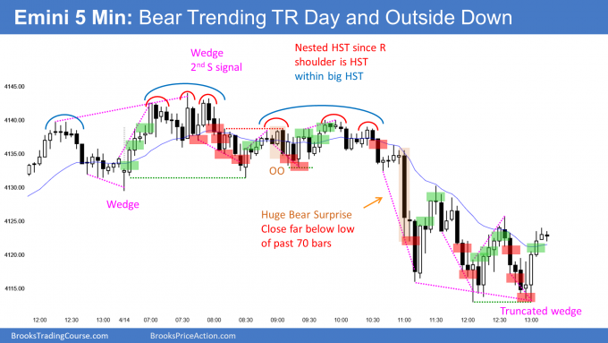 Emini nested head and shoulders top and trending trading range day