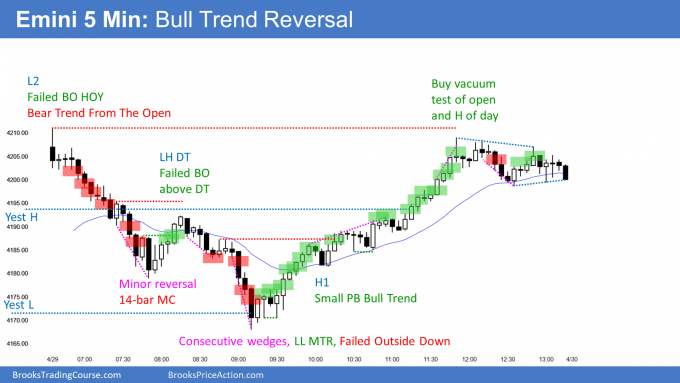 Emini outside up after outside down with bull trend reversal