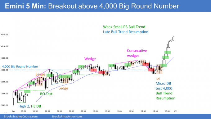Emini small pullback bull trend and broke above 4000 big round number.