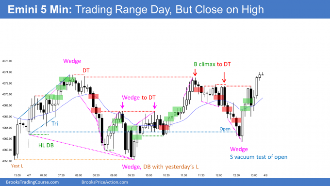 Emini trading range day closing on its high. Emini in 9-day bull micro channel on daily chart.