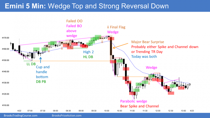 Emini wedge top and major bear surprise led to spike and channel down