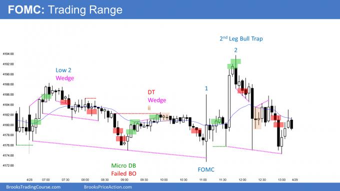 FOMC Trading range day
