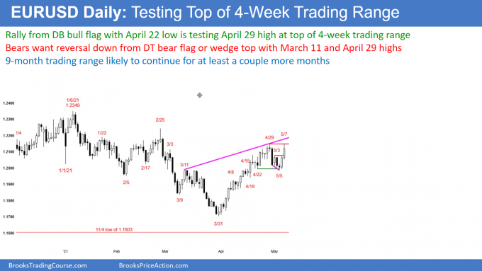 EURUSD Daily Chart Testing Top of 4-Week Trading Range
