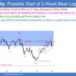 EURUSD Forex Bear Surprise Bar after consecutive parabolic wedges