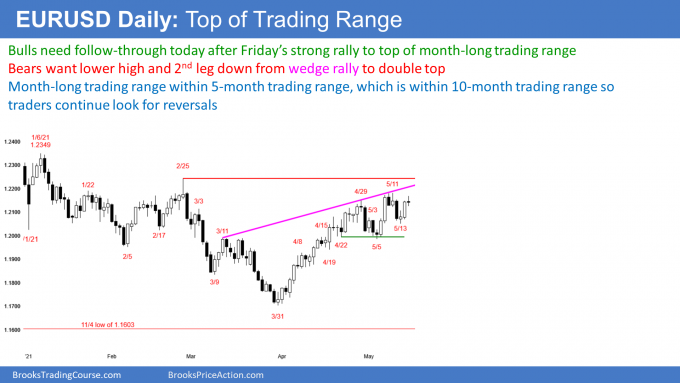 EURUSD Forex at top of nested trading range after wedge top