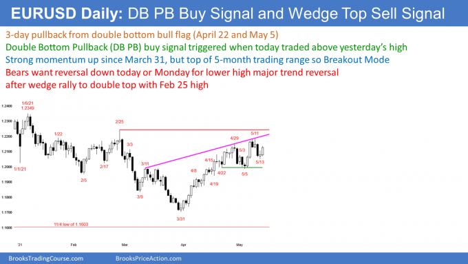 EURUSD Forex double bottom pullback after wedge top