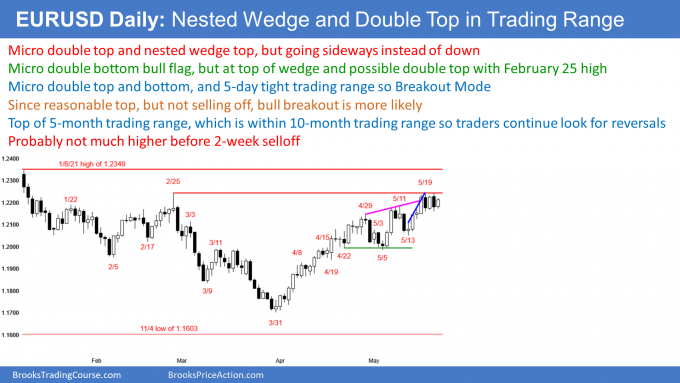 EURUSD Forex micro double top and bottom and nested wedge top but no Trend reversal