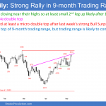 EURUSD Forex wedge rally to top of 9-month trading range