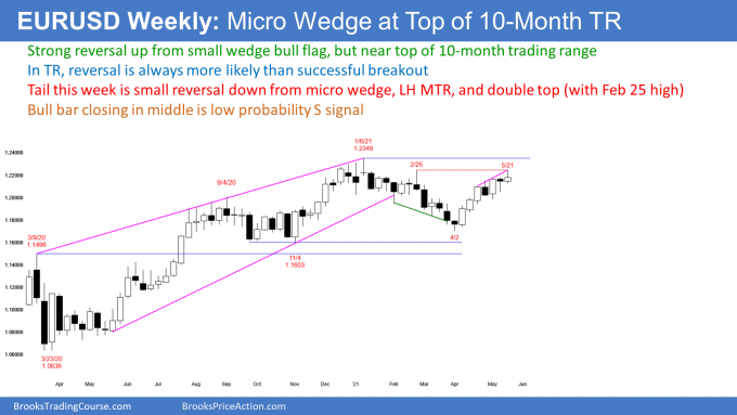 EURUSD Forex weekly candlestick chart has micro wedge and double top