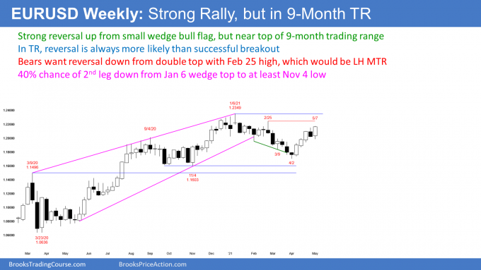 EURUSD Forex weekly candlestick chart in strong rally but near top of trading range