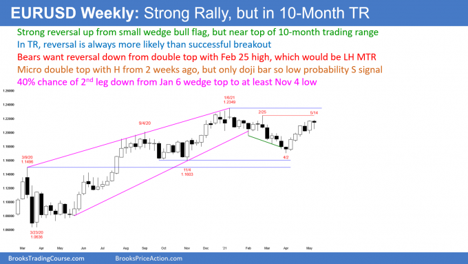 EURUSD Weekly Chart Strong Rally but in 10-Month Trading Range