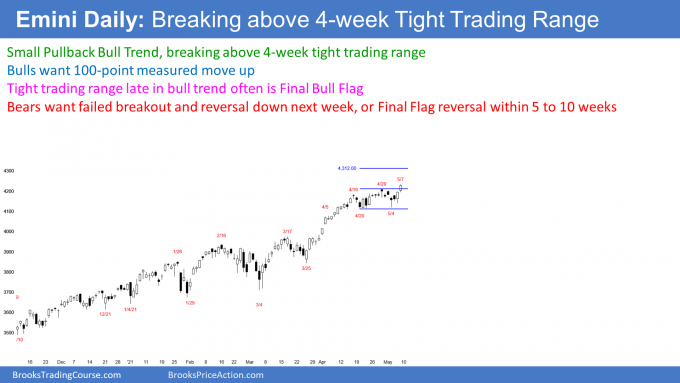 Emini S&P500 futures daily candlestick chart breaking above possible Final Bull Flag