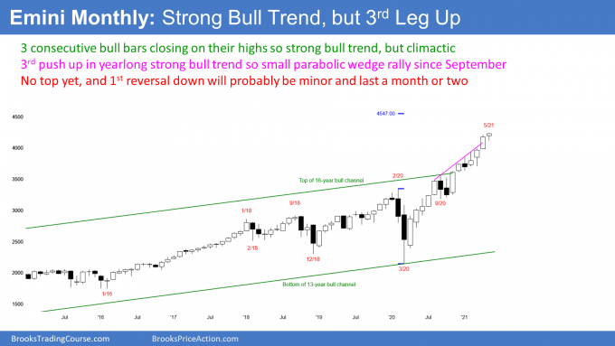Emini S&P500 futures monthly candlestick chart in strong bull trend - an Emini yearlong rally.