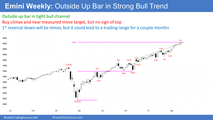 Emini S&P500 futures weekly candlestick chart with outside up bar in strong bull trend.png