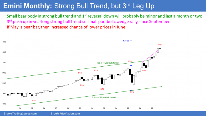 Emini S&P500 monthly candlestick chart in strong bull trend but possible parabolic wedge buy climax