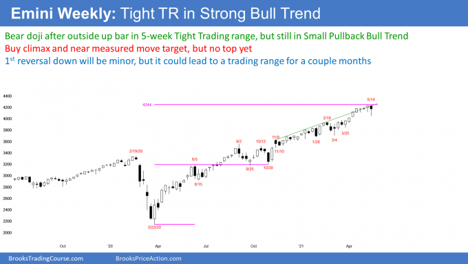 Emini S&P500 weekly candlestick chart in strong bull trend but tight trading range