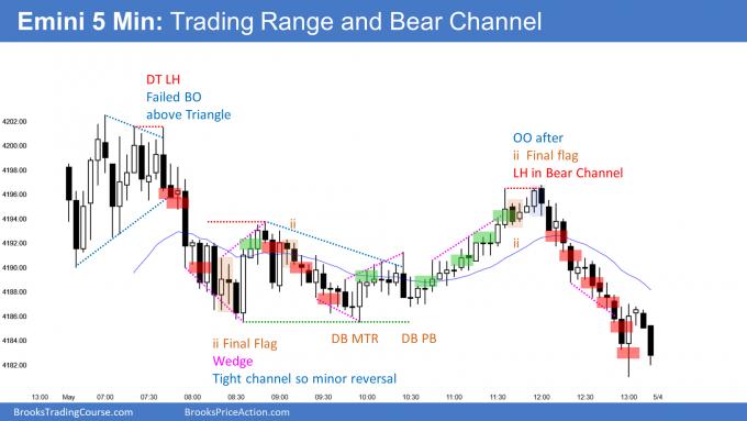 Emini bear channel