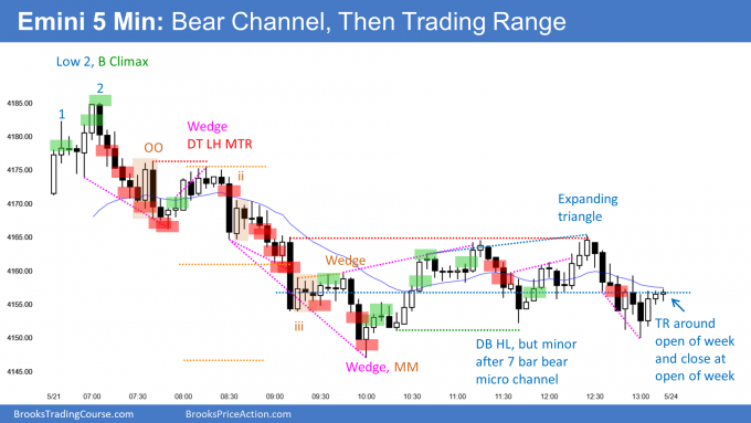 Emini bear channel and then trading range