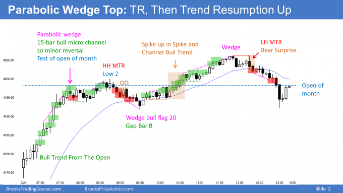 Emini bull trend from the open and then wedge top