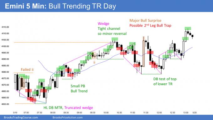 Emini bull trending trading range day