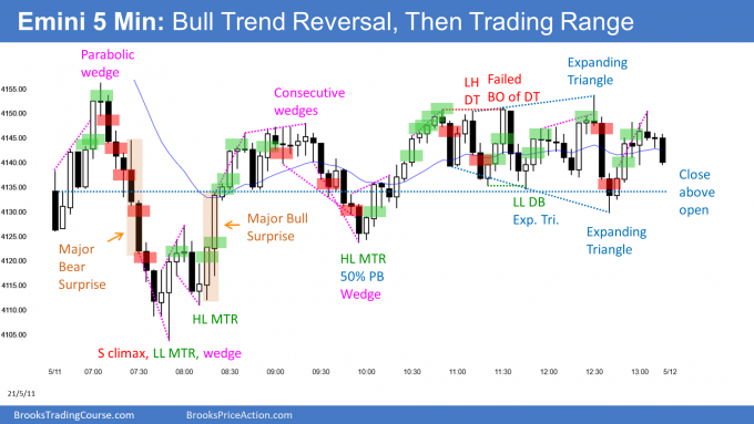 Emini gap down and sell climax and bull trend reversal. Emini bouncing from bottom of April Trading Range.