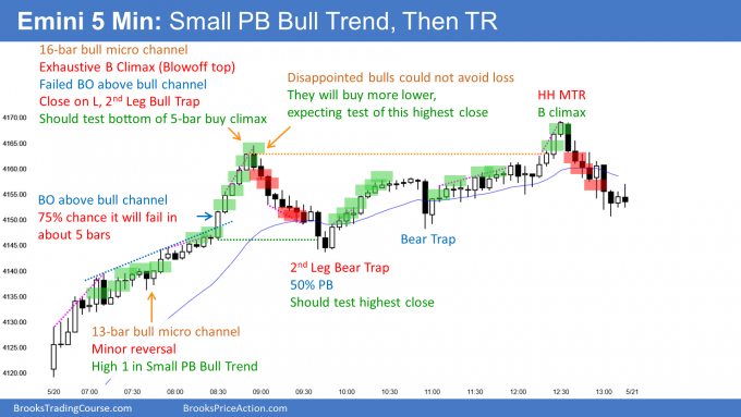 Emini small pullback bull trend and exhaustive buy climax and bull trap after reversal from double bottom bull flag.