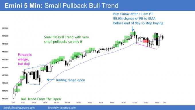 Emini small pullback bull trend into gap. Possible May V-bottom pattern.