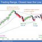 Emini trading range but closed near low