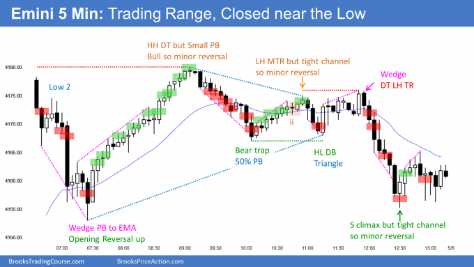 Emini trading range but closed near low. Now 8 consecutive bear days on daily chart.