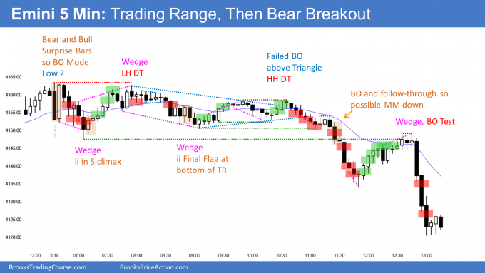 Emini trading range then bear breakout and closed the gap. Forming possible lower high in bear trend.