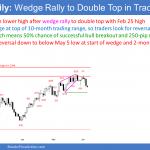 EURUSD Forex 2 legs down in trading range
