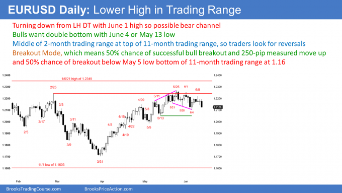 EURUSD Forex lower high double top but in trading range