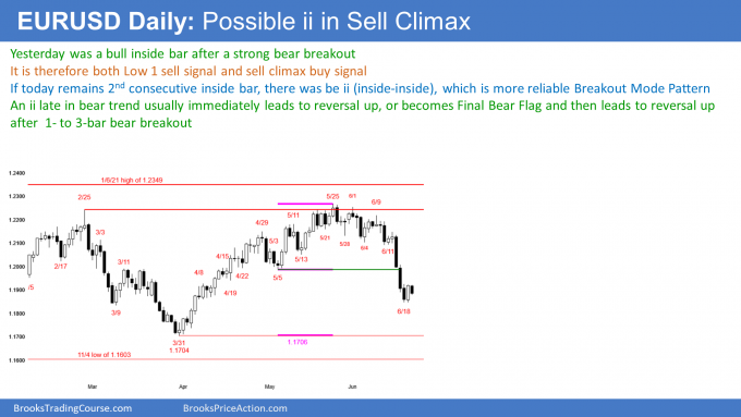 EURUSD Forex possible ii final flag in sell climax