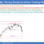 EURUSD Forex strong breakout below 2-month trading range