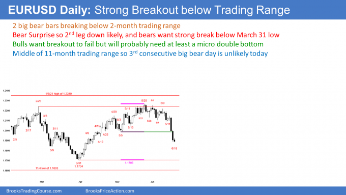 EURUSD Forex strong breakout below 2 month trading range